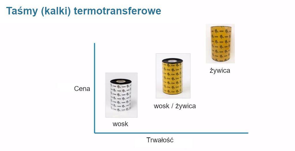 Różna rodzaje taśm kalek termotransferowych
